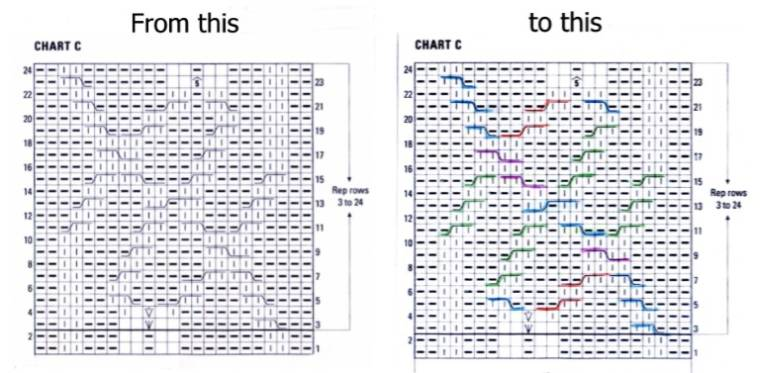 How To Follow Knitting Pattern Chart : Deborah Knits PRINT CABLE TIPS